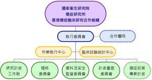 TCOG組織架構圖