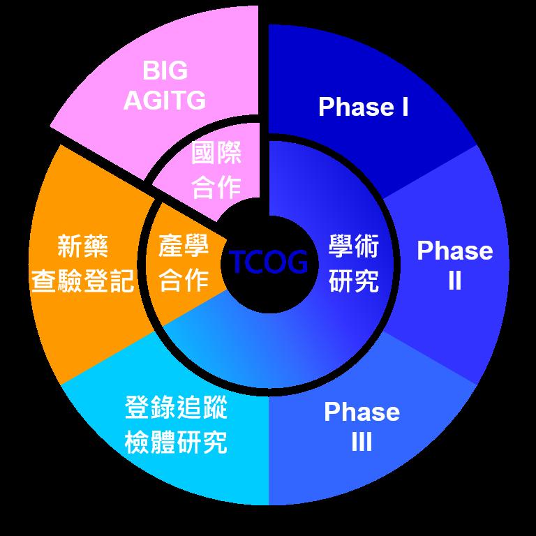 TCOG癌症臨床試驗